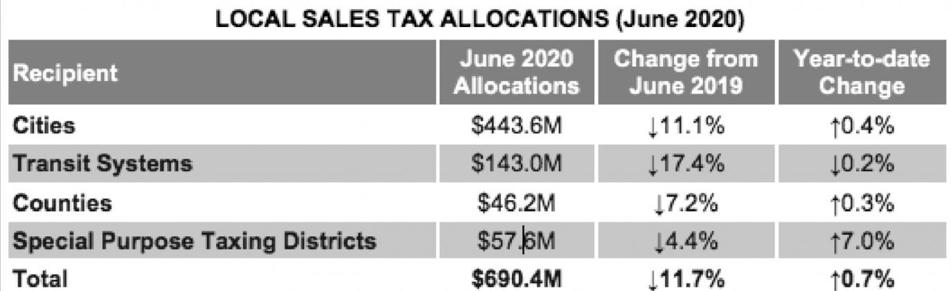 Comptroller distributes $690 million in monthly sales tax revenue