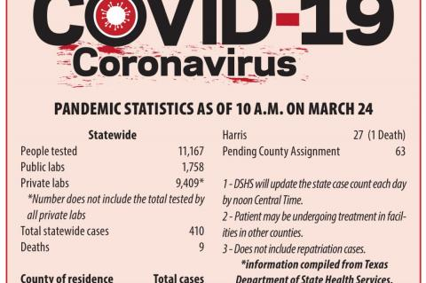 County still has zero confirmed COVID-19 cases