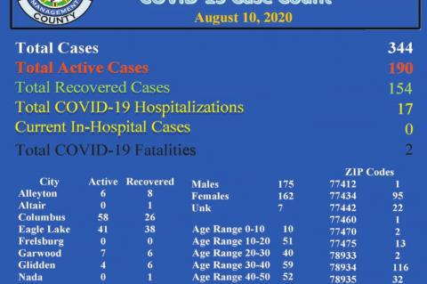 County COVID-19 cases continue upward trend, nursing homes allow limited visitation
