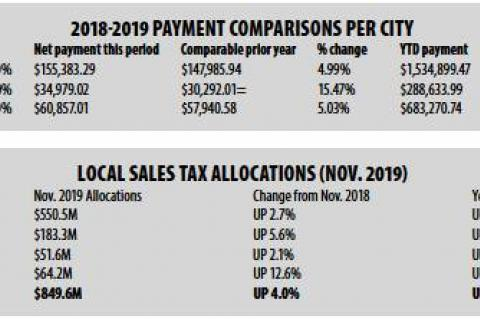 Comptroller Glenn Hegar distributes nearly $850 million in monthly sales tax revenue to local governments