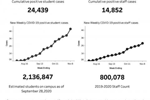 Growing COVID cases worry school superintendents